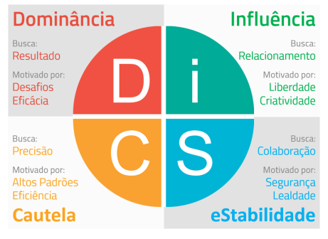 DiSC-teste
